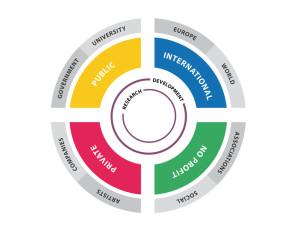Modello di valorizzazione per la Creatività Urbana, ideato e promosso da INWARD